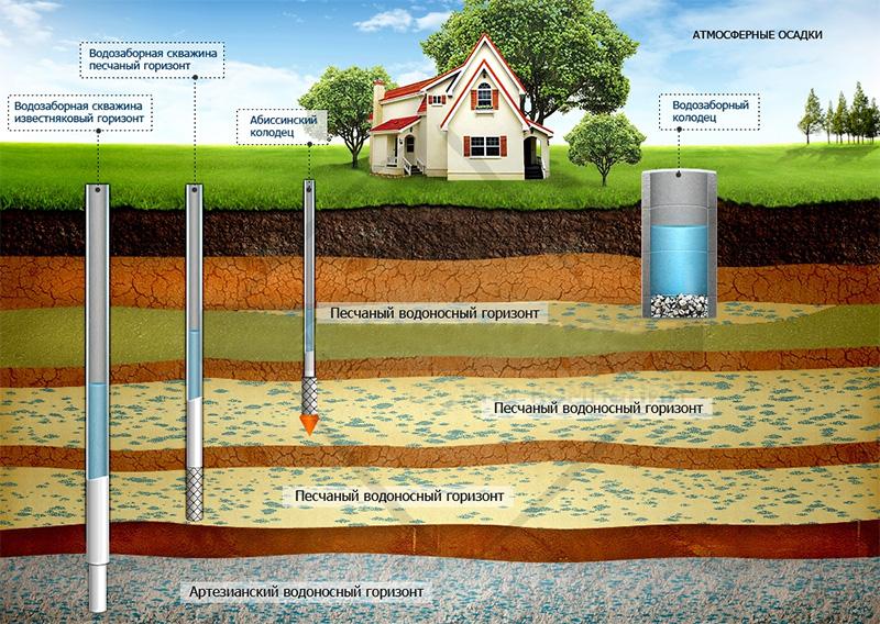 забор воды превышает поступление в пласт образуется